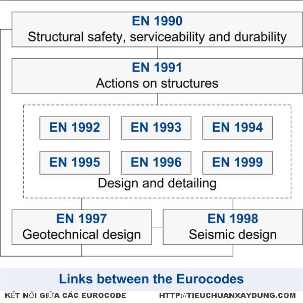 Tiêu chuẩn xây dựng châu âu - Eurocode